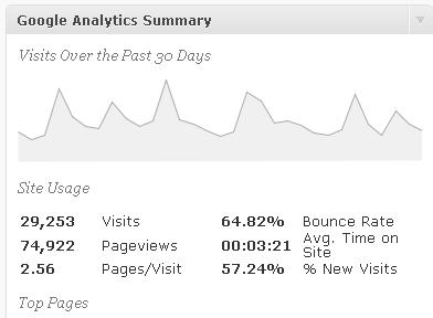 Google Analytics Summary